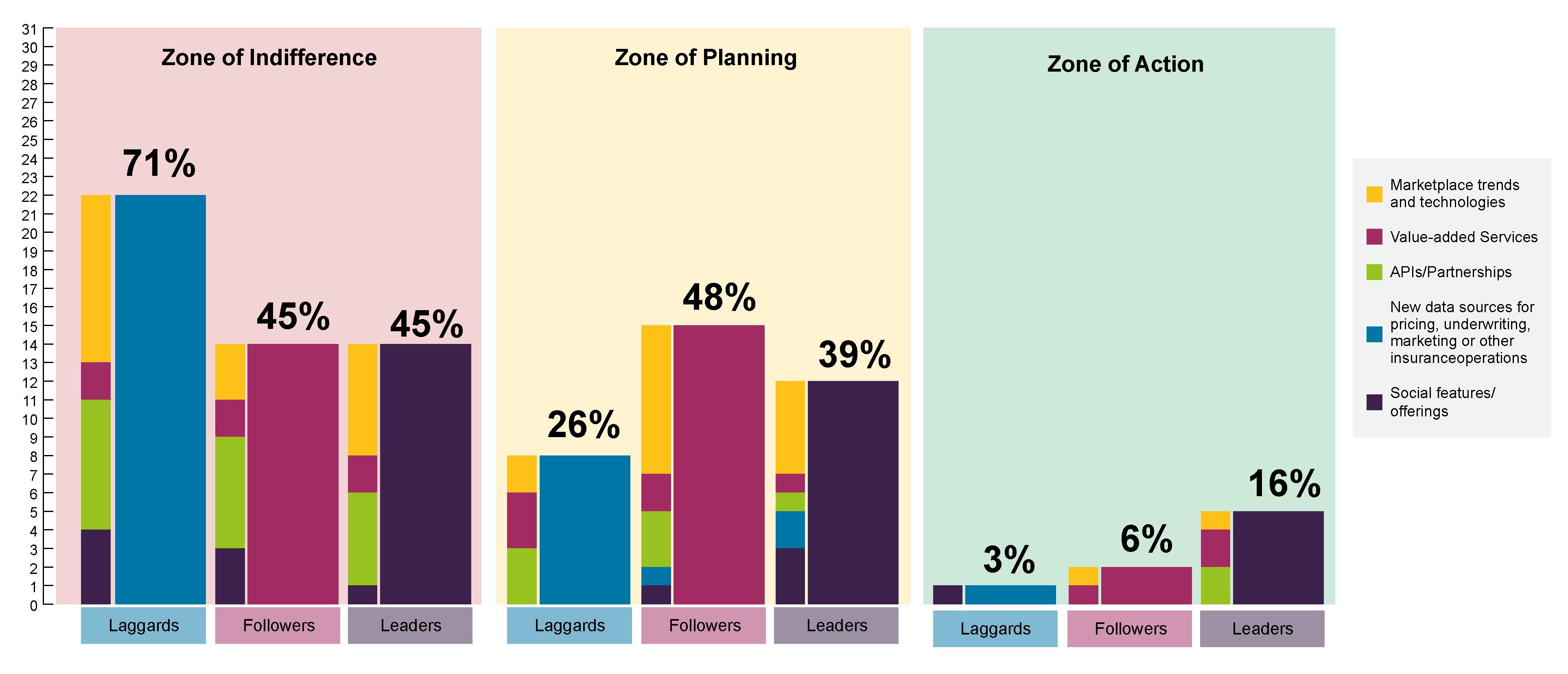 Zones of action