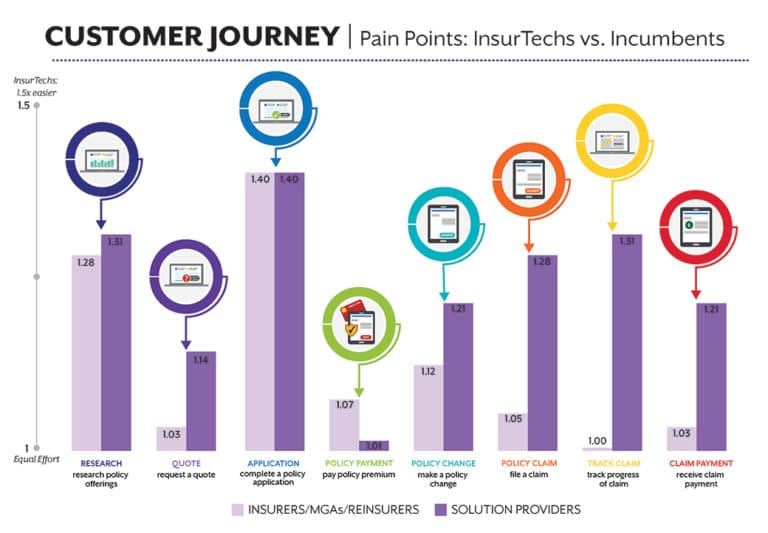 insurtech companies to pay attention to build vs buy pain points
