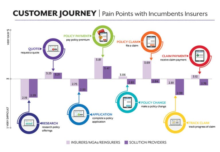 pain points with incumbent insurers insurtech